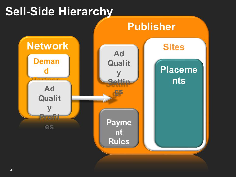 Sell-Side Hierarchy Publisher Network Sites Placements