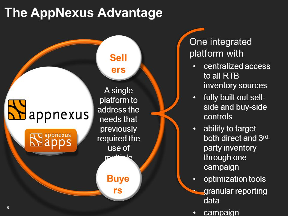 The AppNexus Advantage