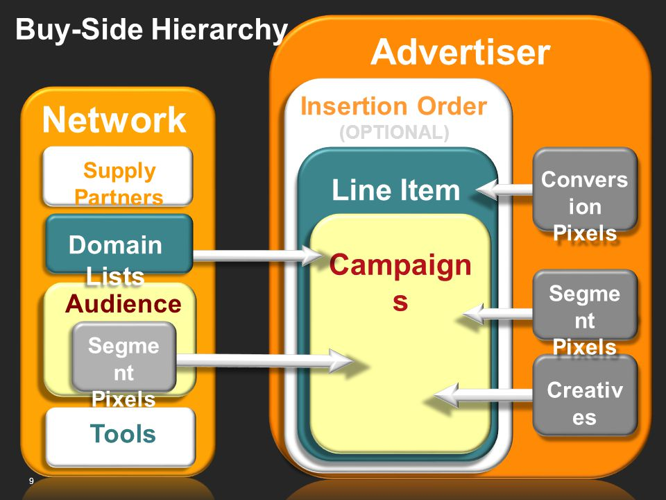 Advertiser Network Buy-Side Hierarchy Line Item Campaigns
