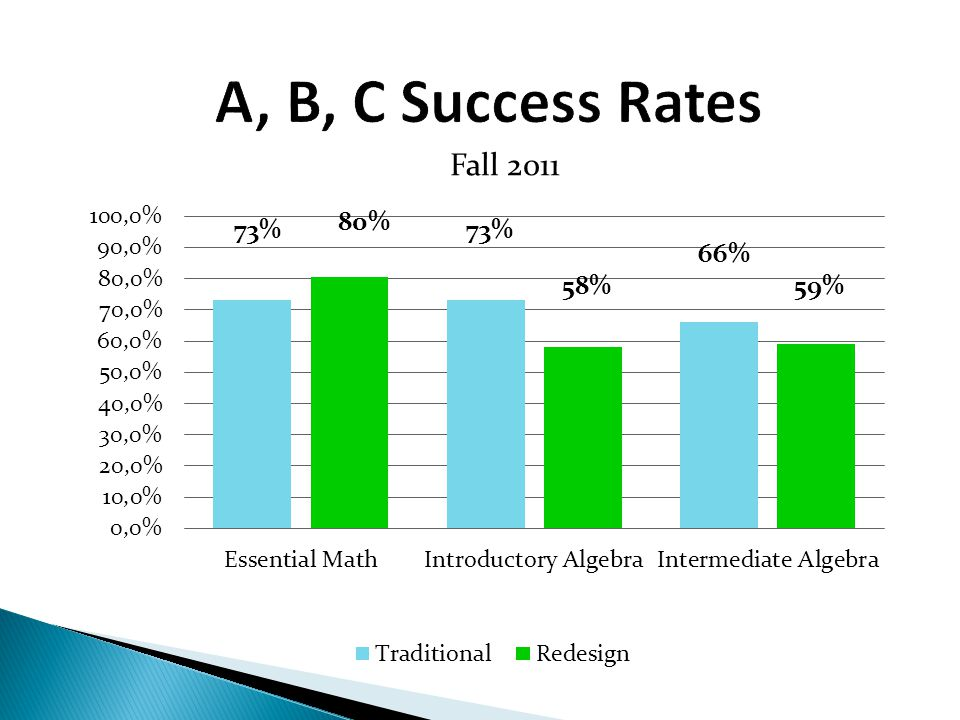 A, B, C Success Rates