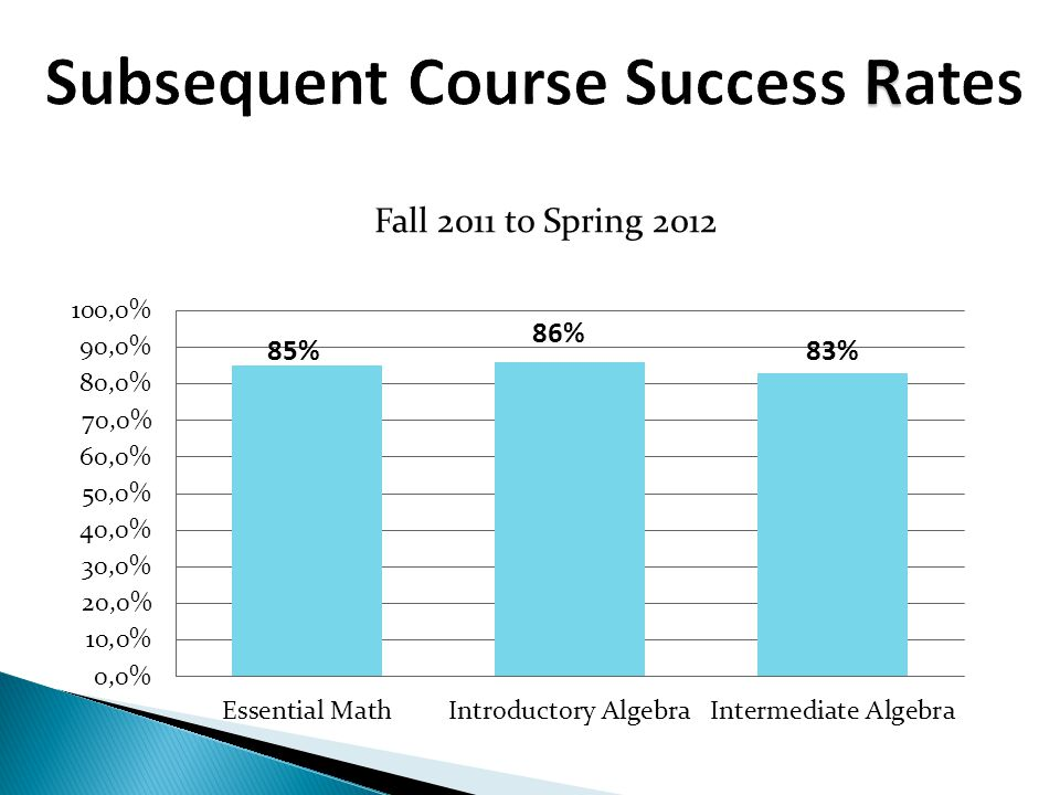 Subsequent Course Success Rates