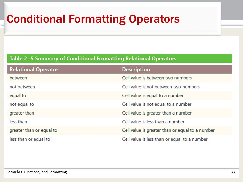 Conditional Formatting Operators