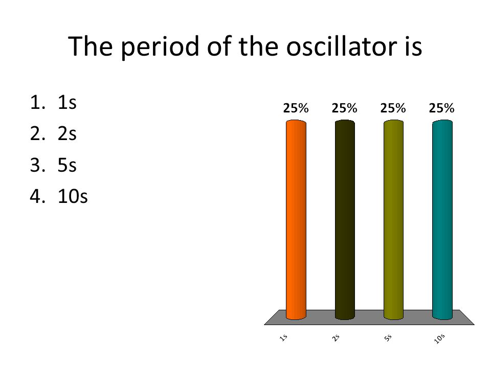 The period of the oscillator is