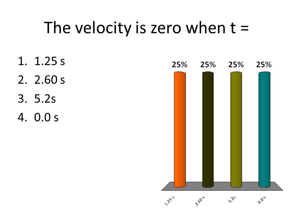 The velocity is zero when t =