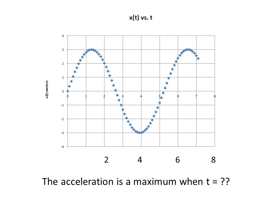 The acceleration is a maximum when t =