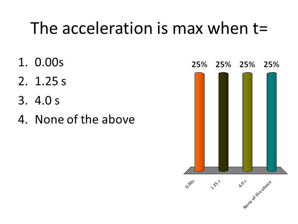 The acceleration is max when t=