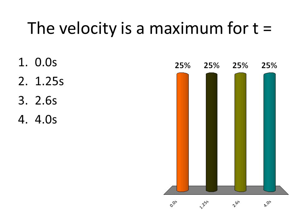 The velocity is a maximum for t =