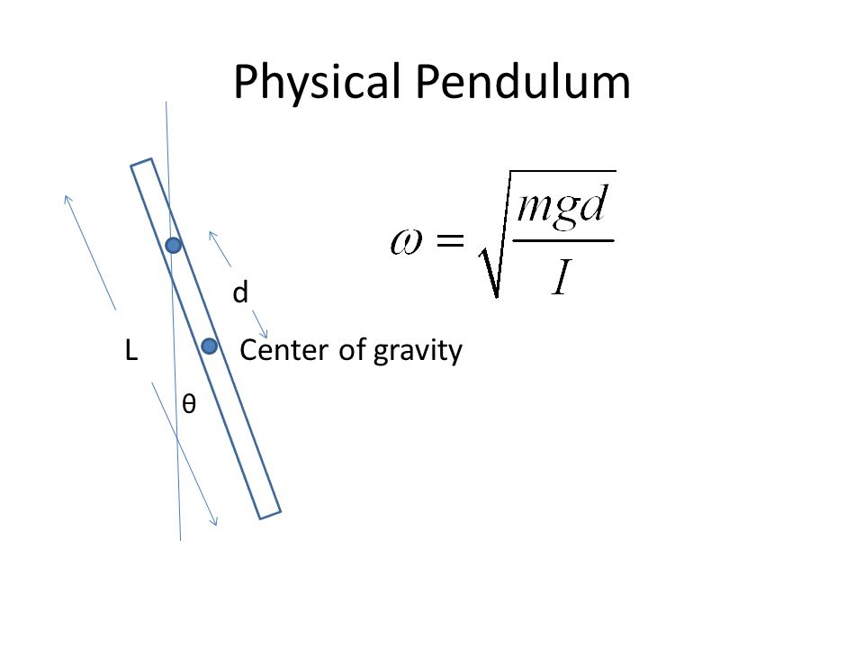 Physical Pendulum d L Center of gravity θ