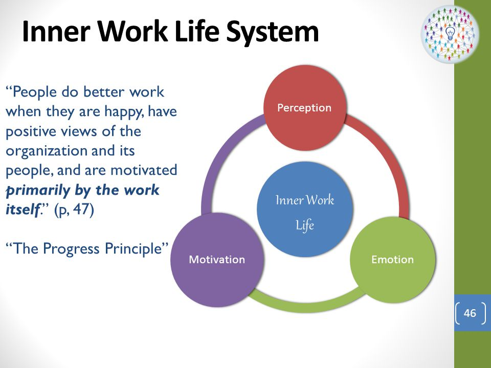 Inner Work Life System Inner Work Life. Perception. Emotion. Motivation.