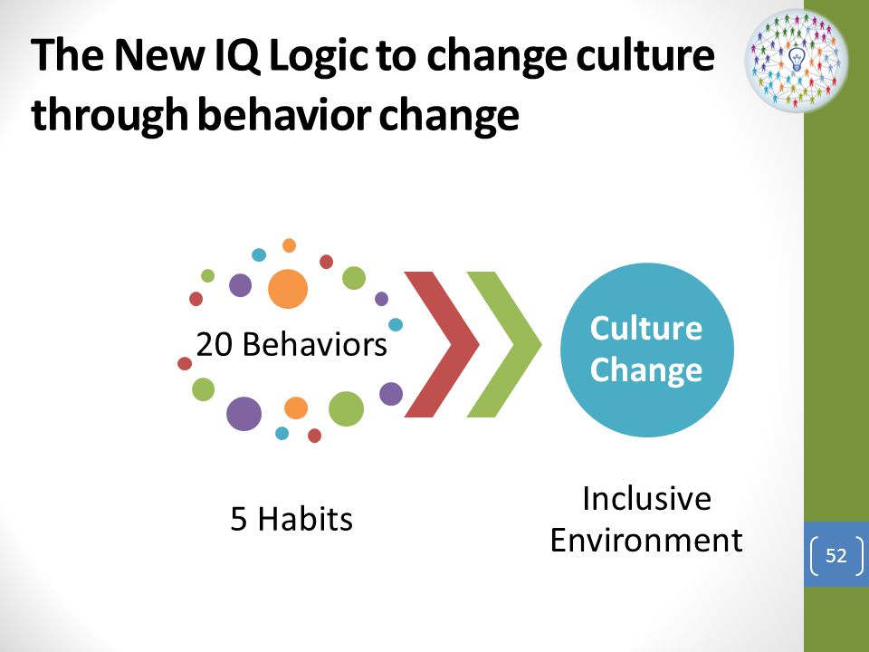 The New IQ Logic to change culture through behavior change