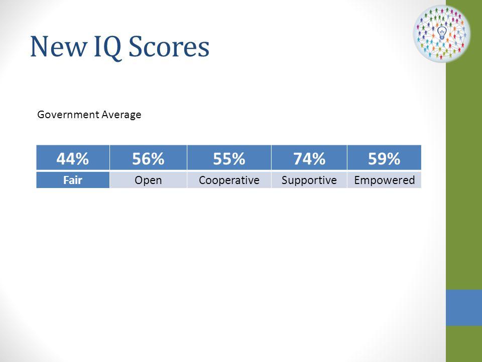 New IQ Scores 44% 56% 55% 74% 59% Fair Open Cooperative Supportive