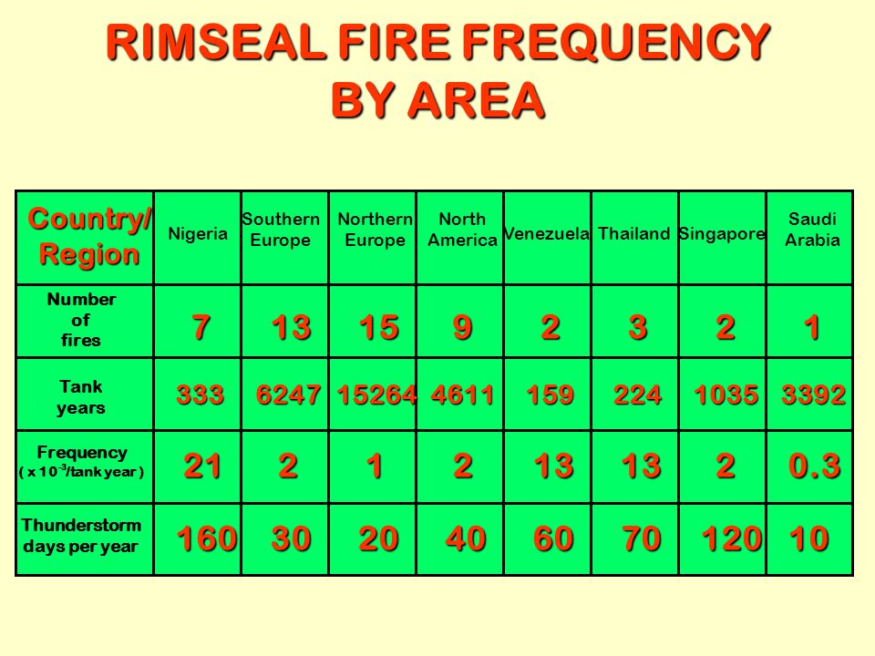RIMSEAL FIRE FREQUENCY BY AREA