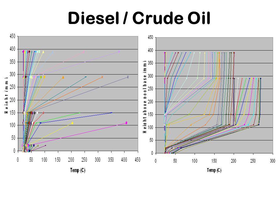 Diesel / Crude Oil