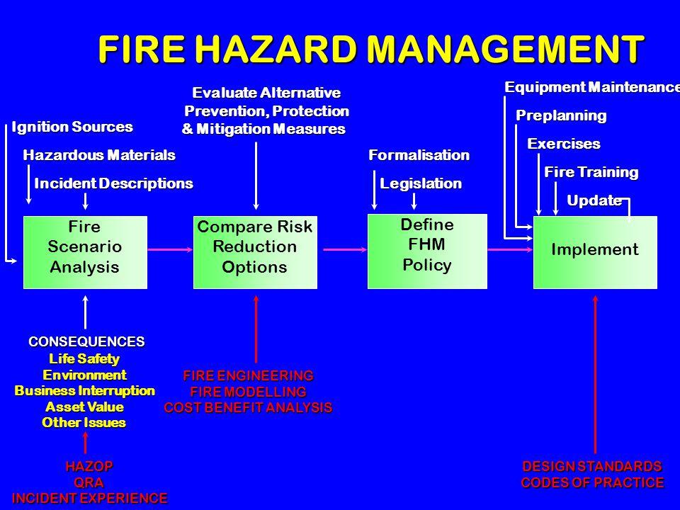FIRE HAZARD MANAGEMENT