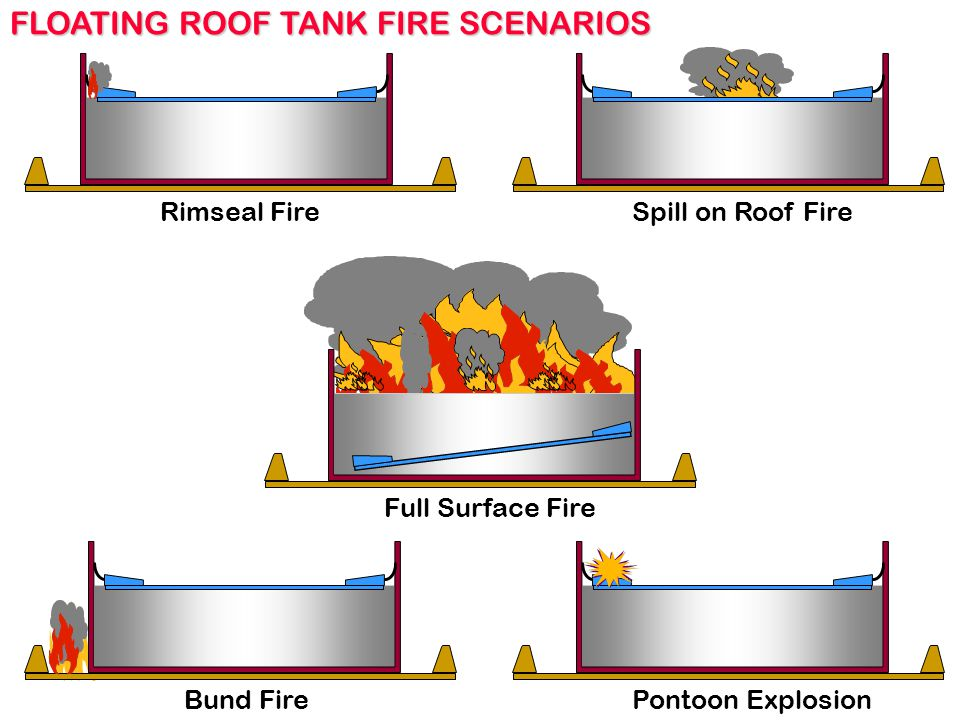 Floating Roof Storage Tank Seal Chemical Industry Fuel