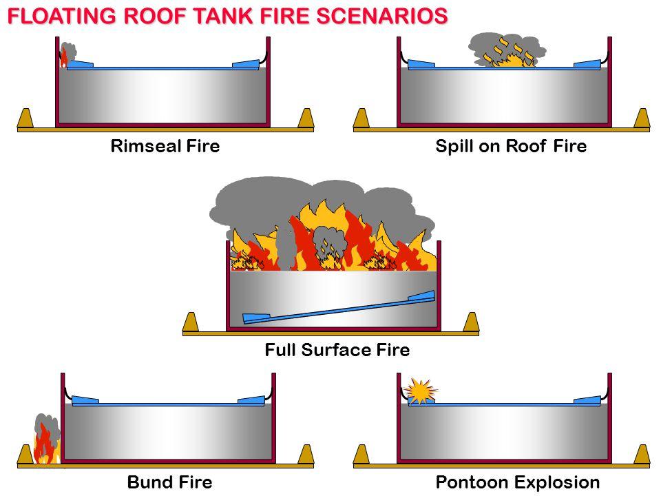 FLOATING ROOF TANK FIRE SCENARIOS