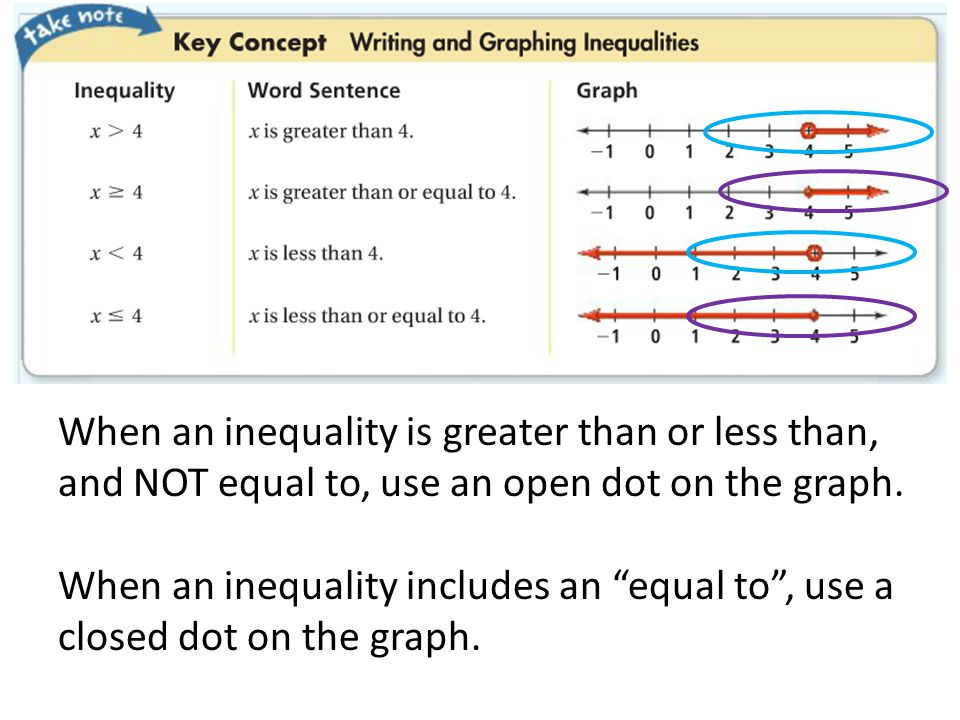 When an inequality is greater than or less than, and NOT equal to, use an open dot on the graph.