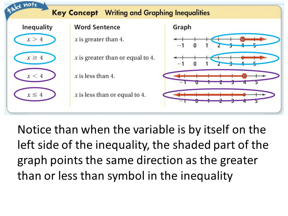 Notice than when the variable is by itself on the left side of the inequality, the shaded part of the graph points the same direction as the greater than or less than symbol in the inequality