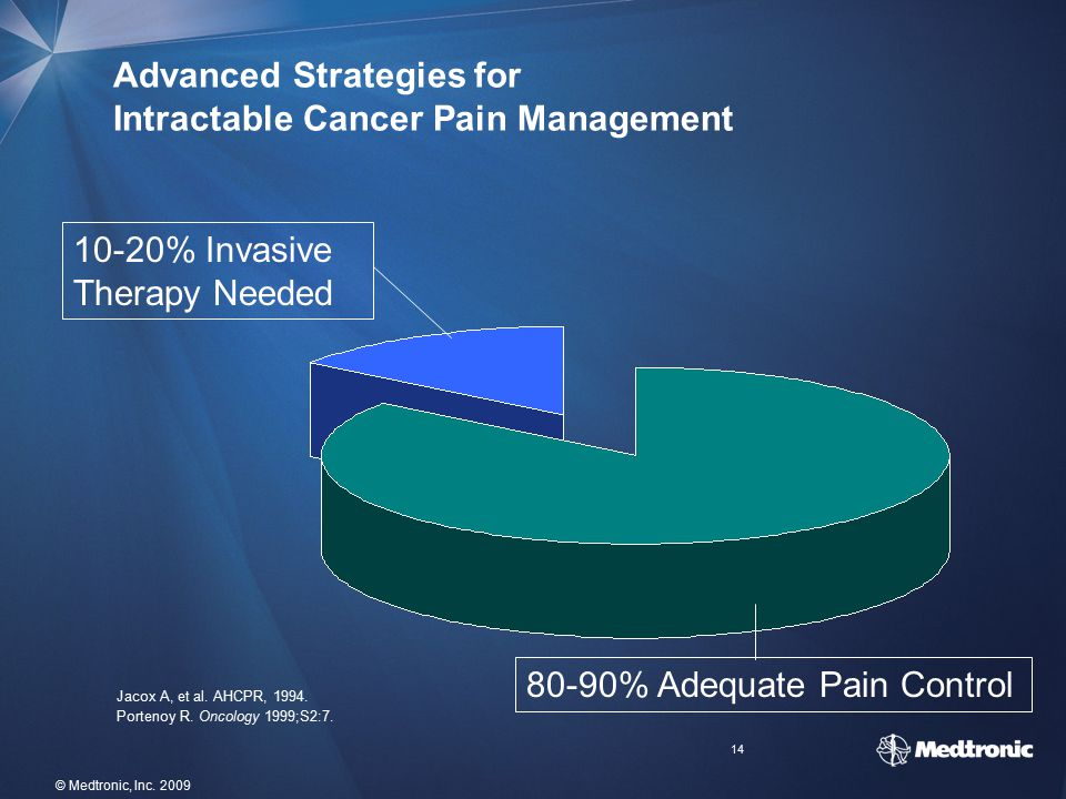 Advanced Strategies for Intractable Cancer Pain Management