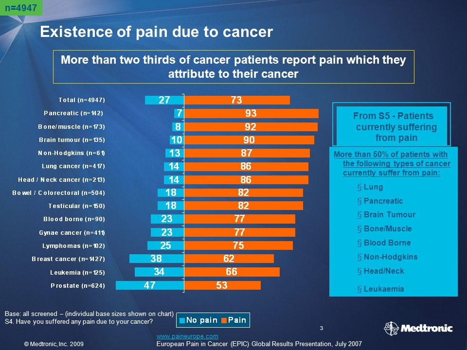 Existence of pain due to cancer