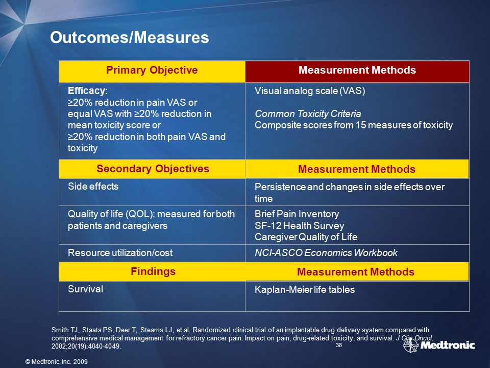 Outcomes/Measures Primary Objective Measurement Methods