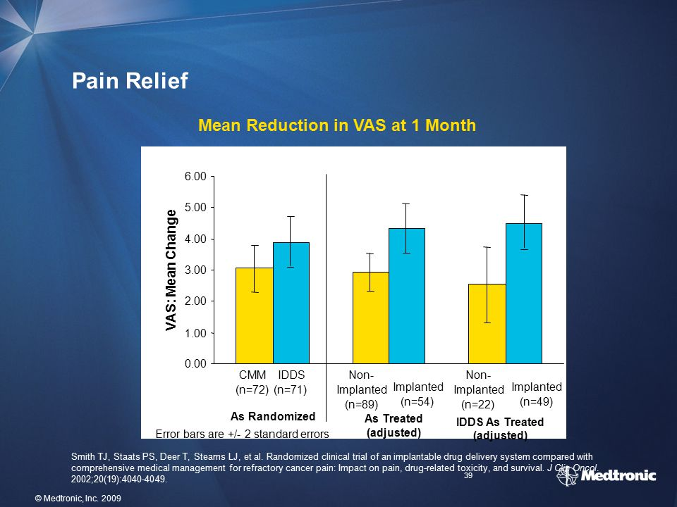 Mean Reduction in VAS at 1 Month