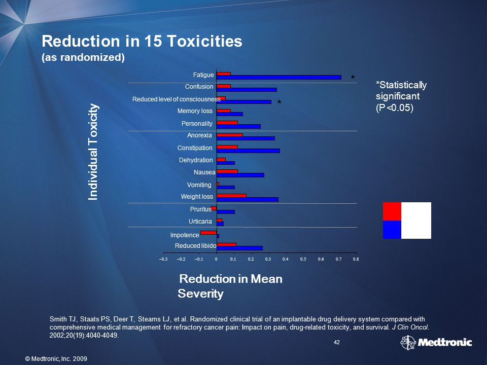 Reduction in 15 Toxicities (as randomized)