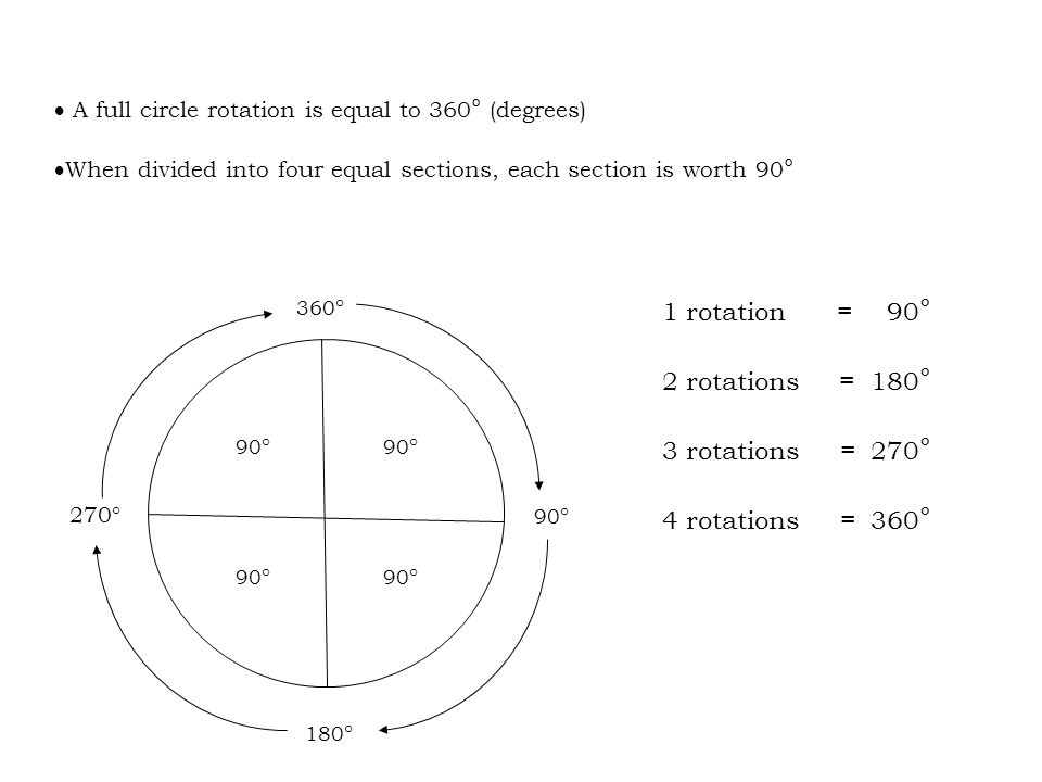1 rotation = 90° 2 rotations = 180° 3 rotations = 270°