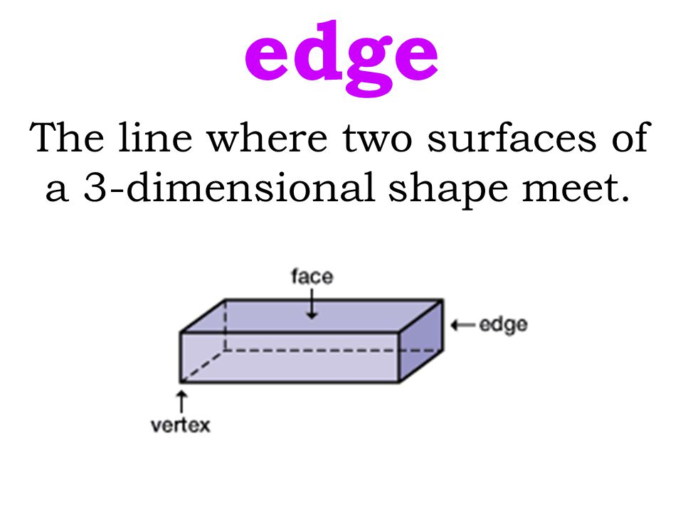 The line where two surfaces of a 3-dimensional shape meet.