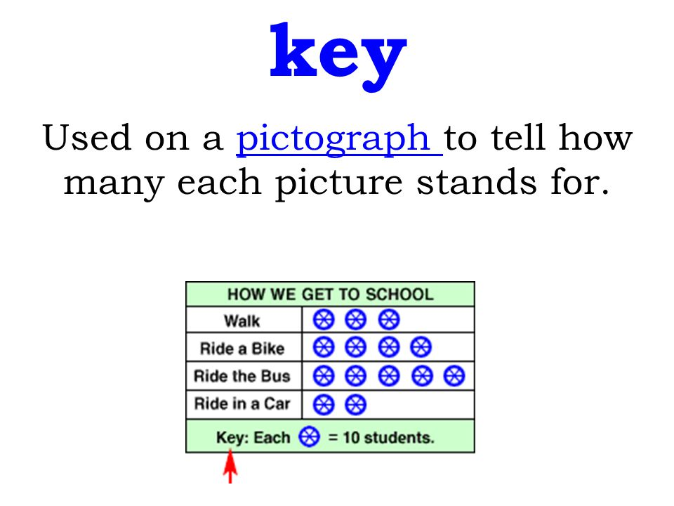 Used on a pictograph to tell how many each picture stands for.