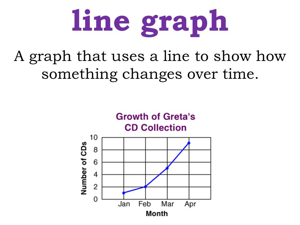 A graph that uses a line to show how something changes over time.