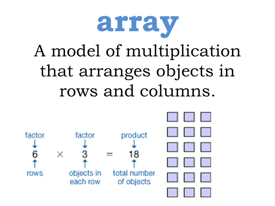array A model of multiplication that arranges objects in