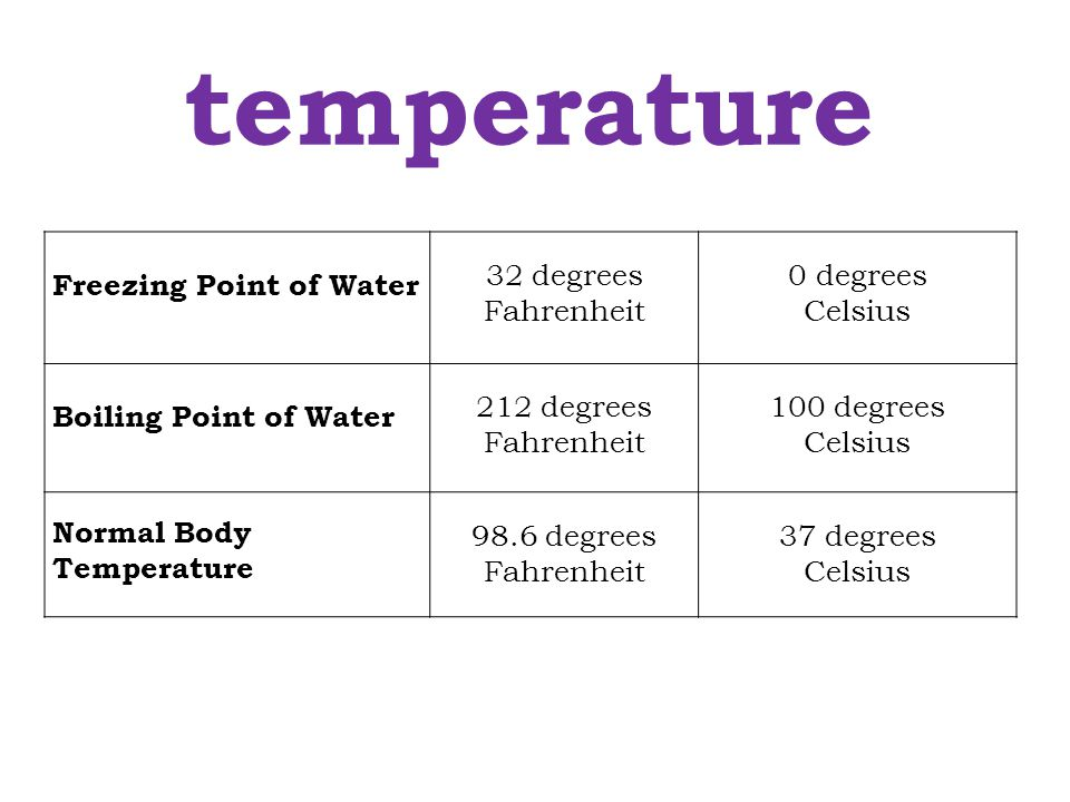 temperature Freezing Point of Water 32 degrees Fahrenheit 0 degrees