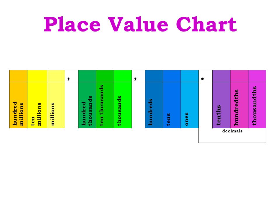 Place Value Chart , thousandths hundredths tenths ● hundred millions