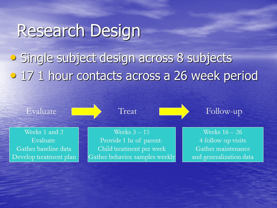 Research Design Single subject design across 8 subjects