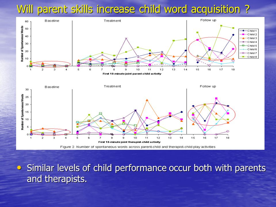 Will parent skills increase child word acquisition