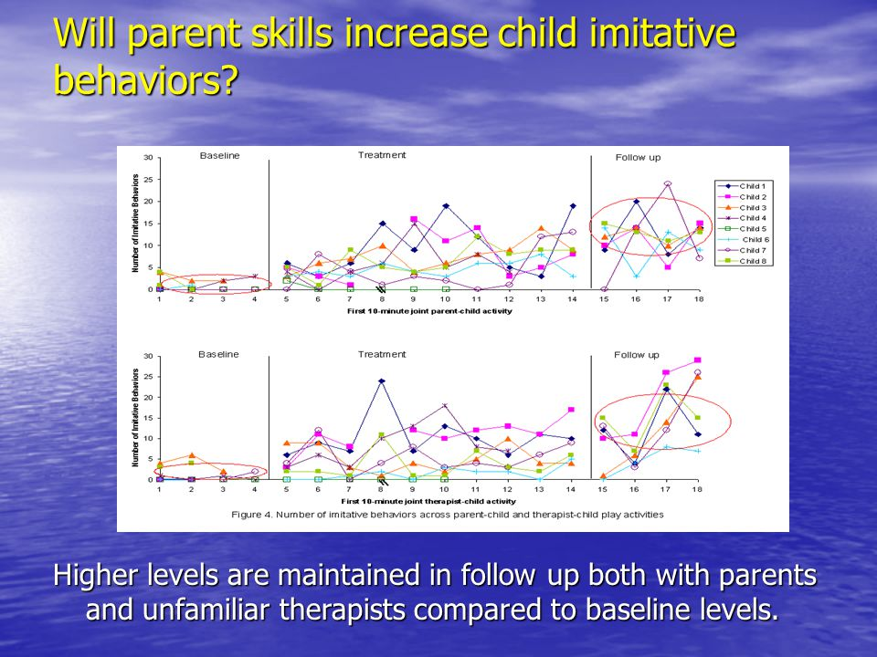 Will parent skills increase child imitative behaviors