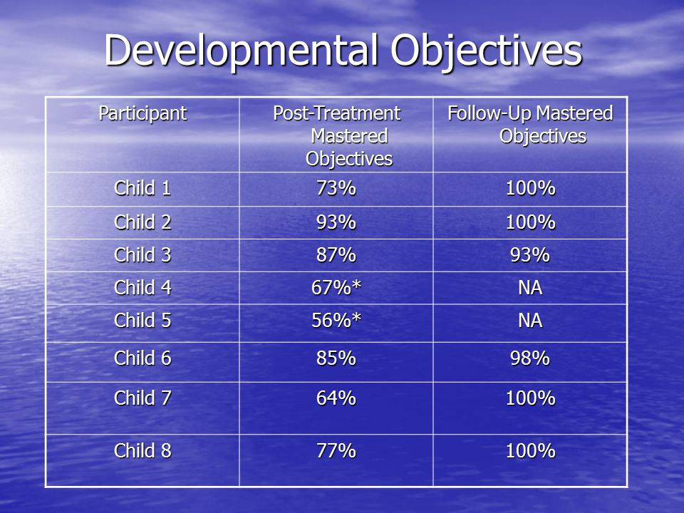 Developmental Objectives