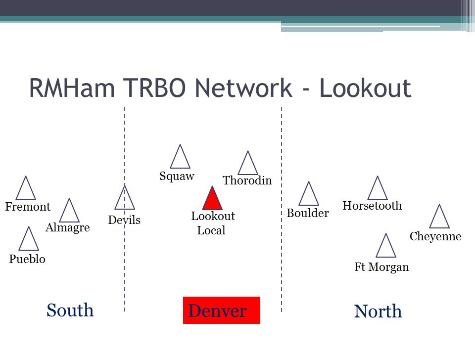 RMHam TRBO Network - Lookout
