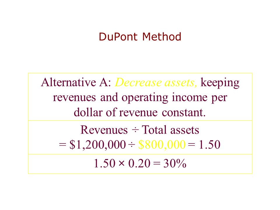 Alternative A: Decrease assets, keeping