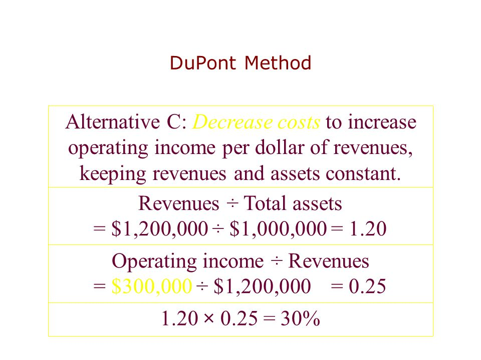 Alternative C: Decrease costs to increase