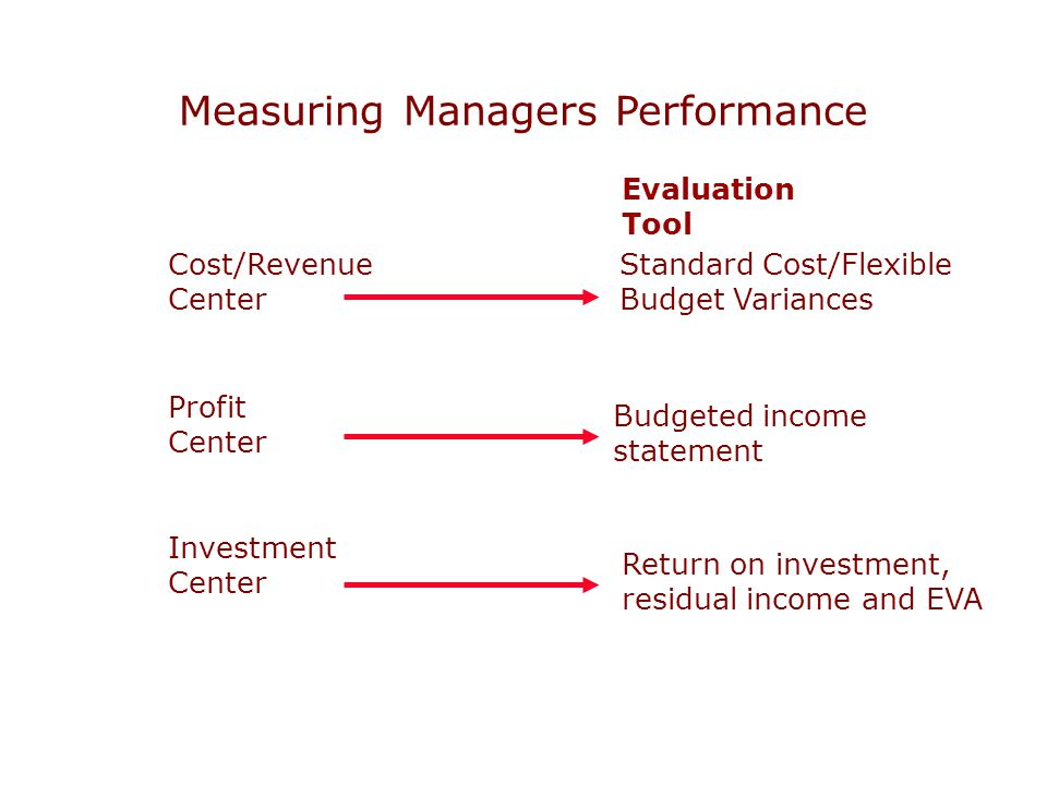 Measuring Managers Performance