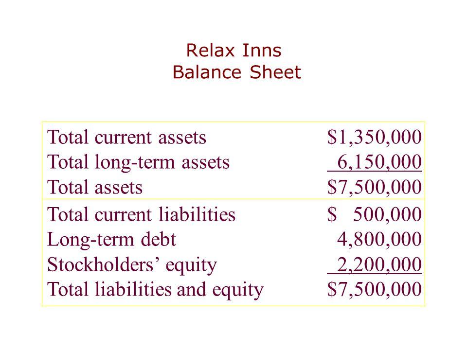 Relax Inns Balance Sheet