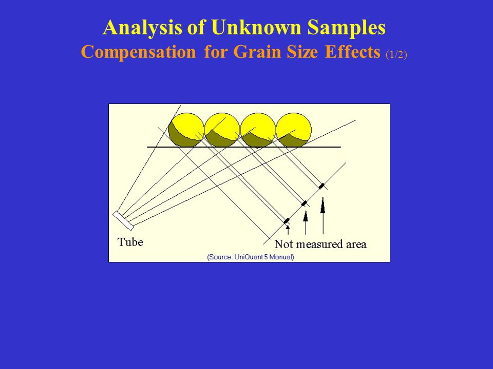 Analysis of Unknown Samples Compensation for Grain Size Effects (1/2)