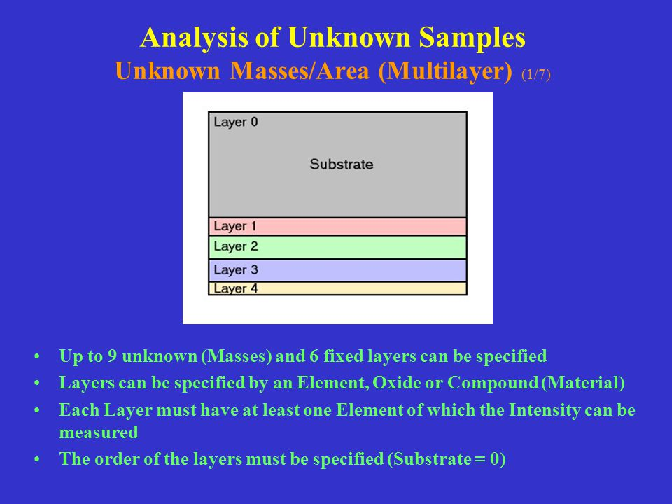 Analysis of Unknown Samples Unknown Masses/Area (Multilayer) (1/7)