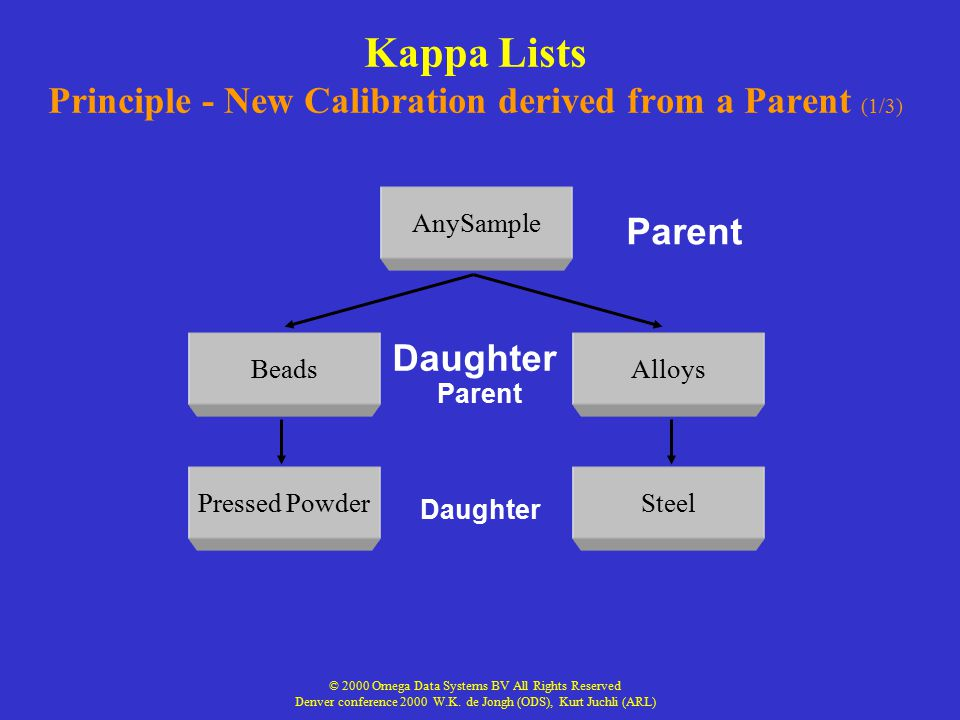Kappa Lists Principle - New Calibration derived from a Parent (1/3)
