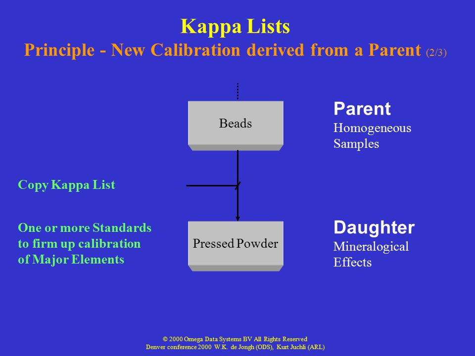 Kappa Lists Principle - New Calibration derived from a Parent (2/3)