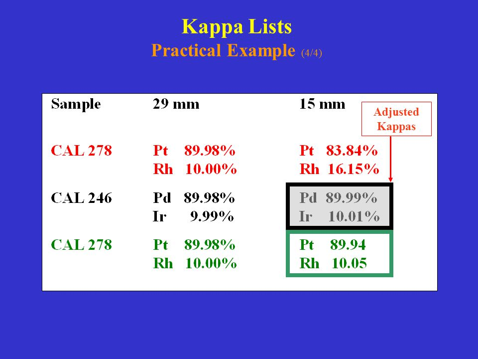 Kappa Lists Practical Example (4/4)