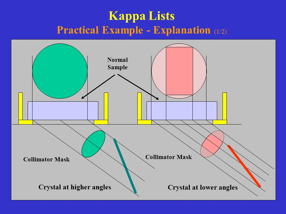Kappa Lists Practical Example - Explanation (1/2)