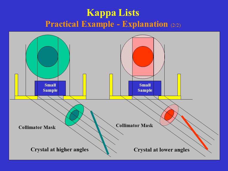 Kappa Lists Practical Example - Explanation (2/2)